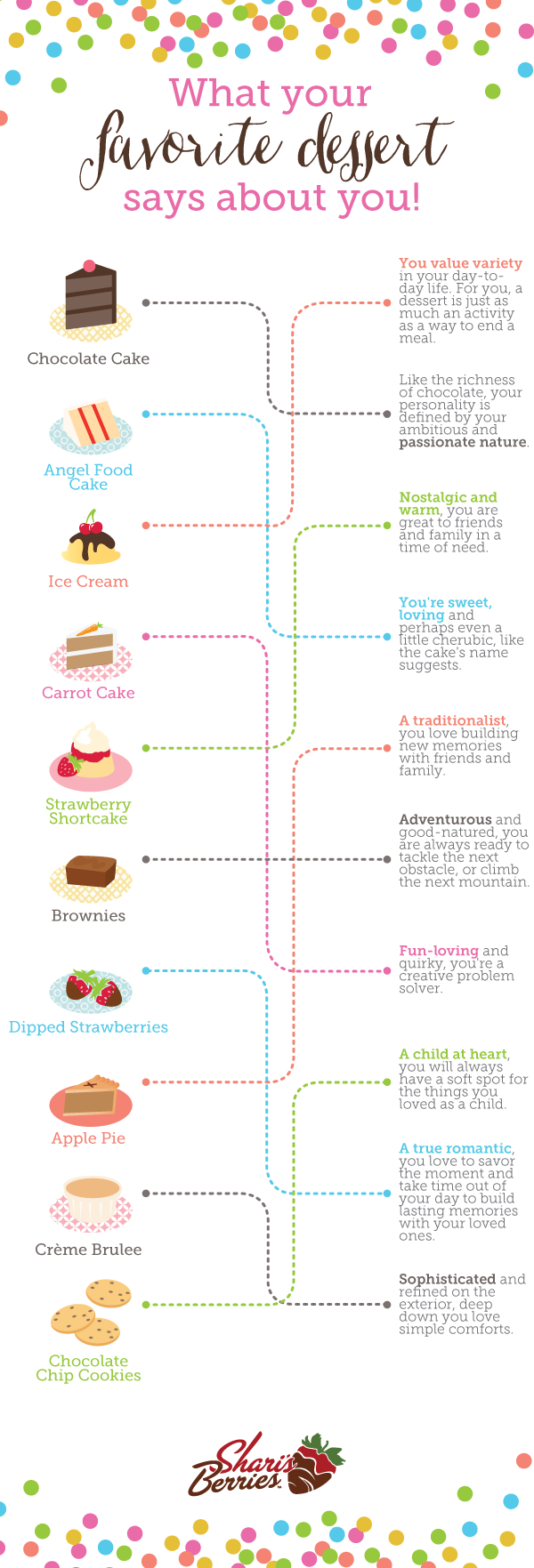 What your favorite desert says about you